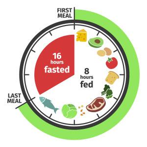 Intermittent Fasting (Intervallfasten) - Was ist das überhaupt?